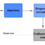 Устройство и принцип работы станций глубокой биологической очистки