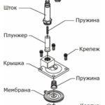 Замена и устройство электромагнитного клапана в Юнилос Астра