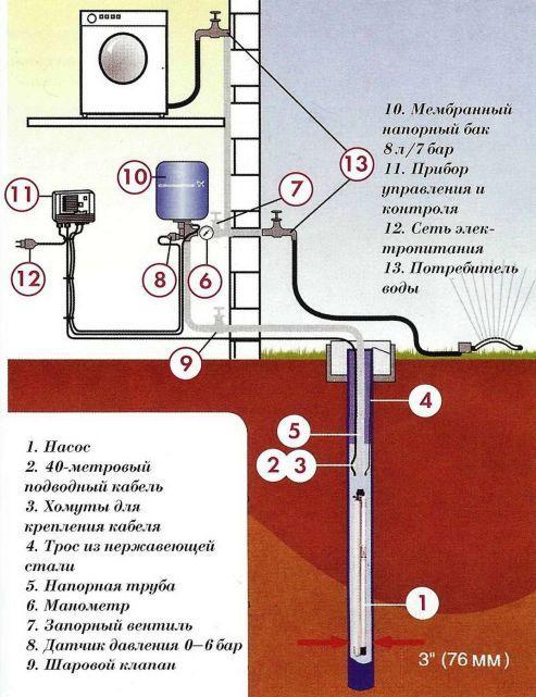 Как провести воду в доме из скважины своими руками