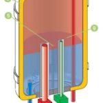 Оборудование для нагрева воды. Ремонт и профилактический уход