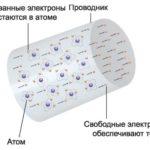 Базовые понятия о электричестве