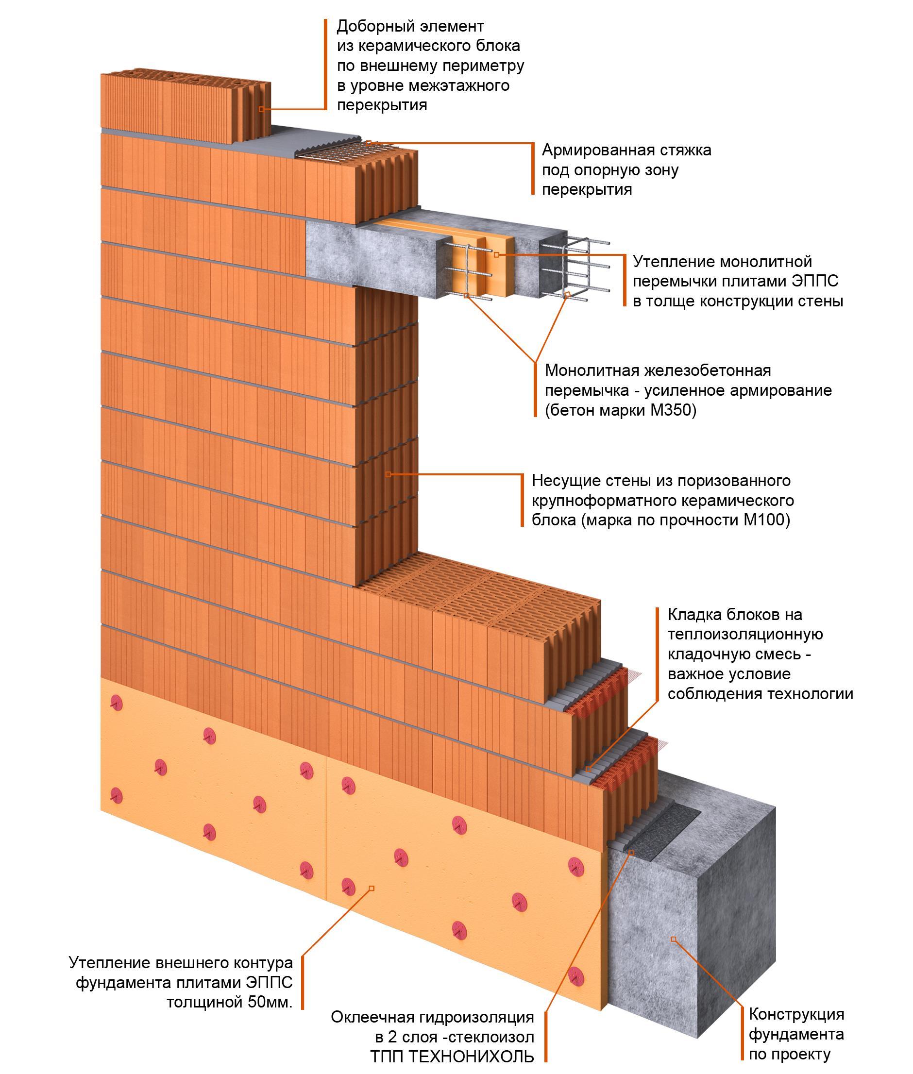 Конструкции несущих стен